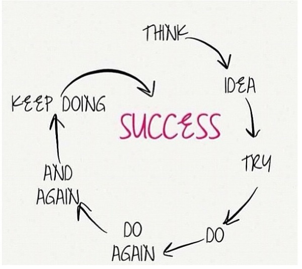 The Process Of Success:  Just Do It!